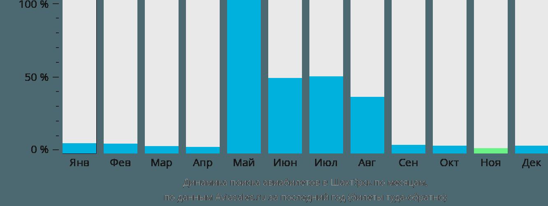 Динамика поиска авиабилетов в Шахтёрск по месяцам