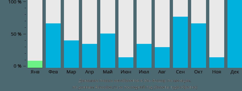 Динамика поиска авиабилетов в Эль-Фашир по месяцам