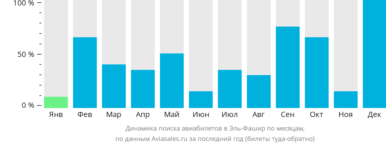 Динамика поиска авиабилетов Эль Фашир по месяцам