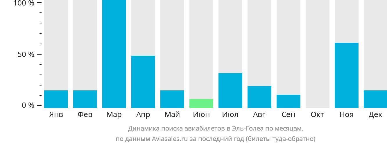 Динамика поиска авиабилетов Эль-Голеа по месяцам