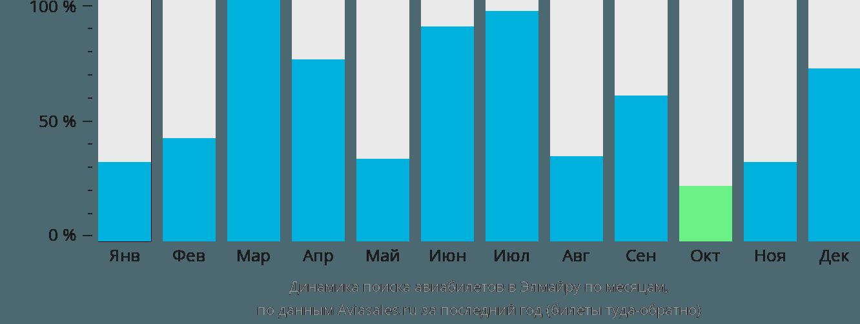 Динамика поиска авиабилетов Эльмира по месяцам