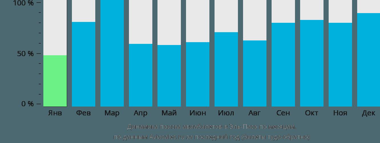 Динамика поиска авиабилетов в Эль Пасо по месяцам