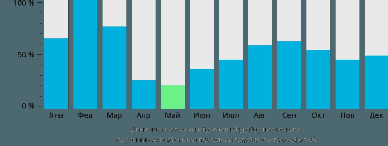 Динамика поиска авиабилетов в Бурайду по месяцам