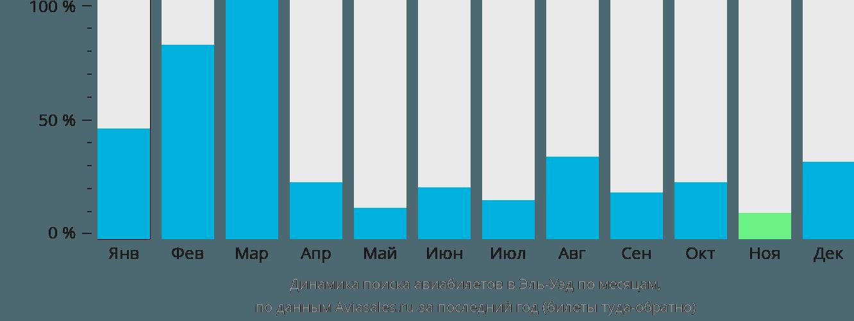 Динамика поиска авиабилетов в Эль-Уэд по месяцам