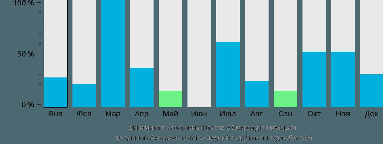 Динамика поиска авиабилетов Эмеральд по месяцам
