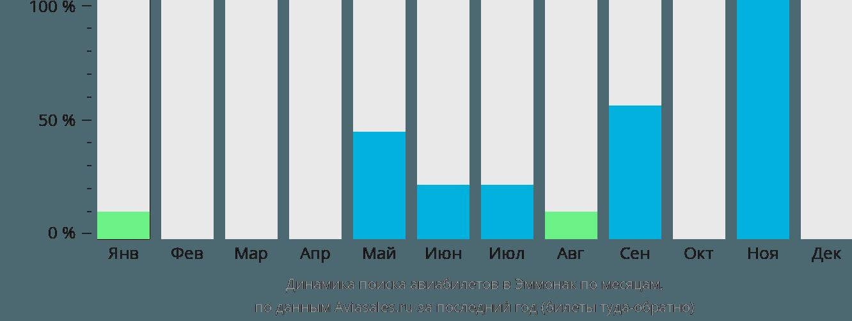 Динамика поиска авиабилетов в Эммонак по месяцам