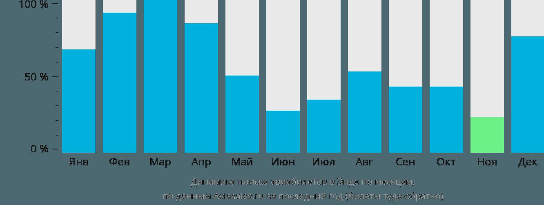 Динамика поиска авиабилетов в Энде по месяцам