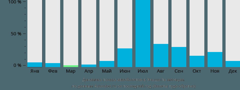 Динамика поиска авиабилетов Эньши по месяцам