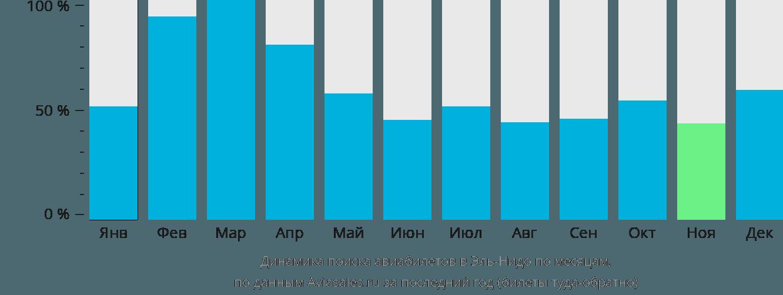 Динамика поиска авиабилетов Эль-Нидо по месяцам