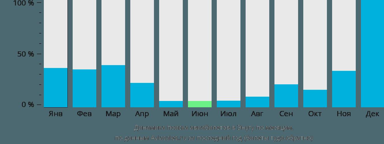 Динамика поиска авиабилетов в Энугу по месяцам