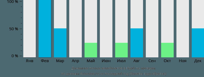 Динамика поиска авиабилетов в Эдей по месяцам