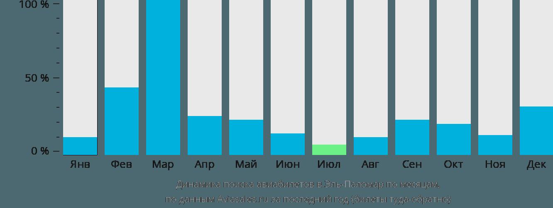 Динамика поиска авиабилетов Эль Паломар по месяцам