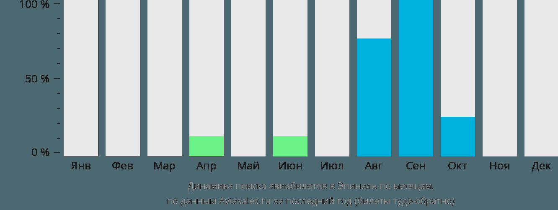 Динамика поиска авиабилетов в Эпиналь по месяцам