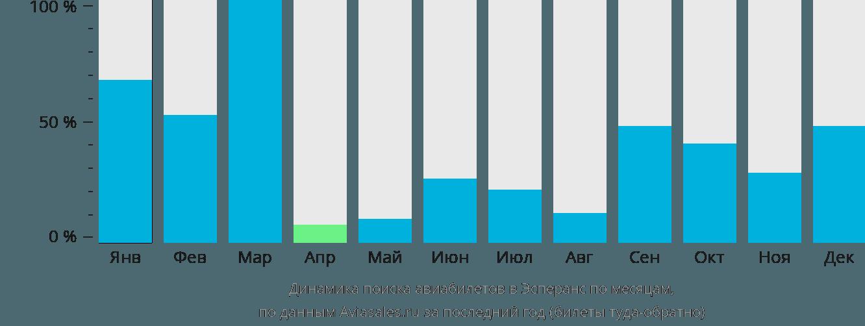 Динамика поиска авиабилетов в Эсперанс по месяцам