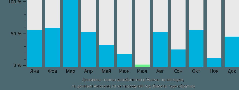 Динамика поиска авиабилетов в Эскель по месяцам