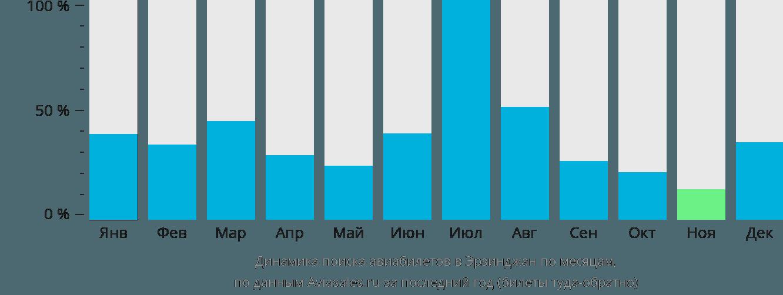 Динамика поиска авиабилетов Эрзинкан по месяцам
