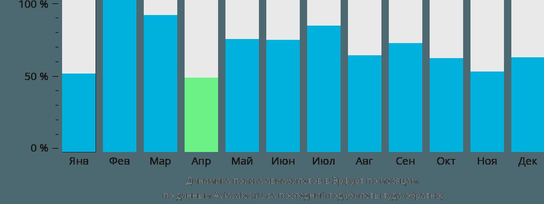 Динамика поиска авиабилетов в Эрфурт по месяцам