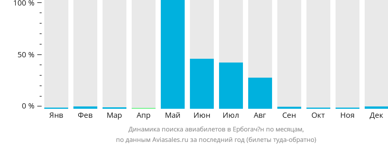 Динамика поиска авиабилетов в Ербогачён по месяцам