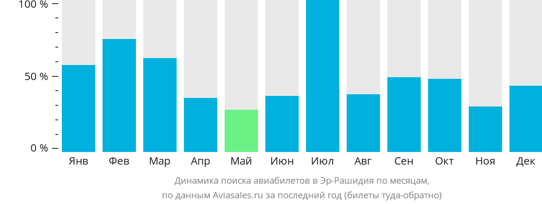 Динамика поиска авиабилетов в Эр-Рашидия по месяцам