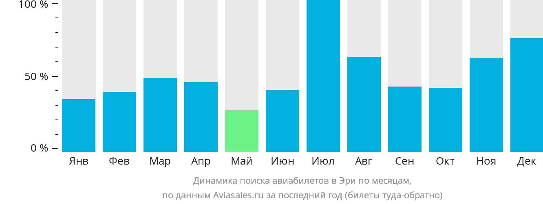 Динамика поиска авиабилетов в Эри по месяцам