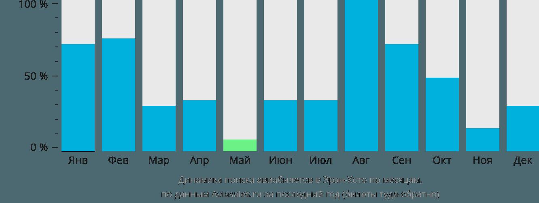 Динамика поиска авиабилетов в Эрэн-Хото по месяцам