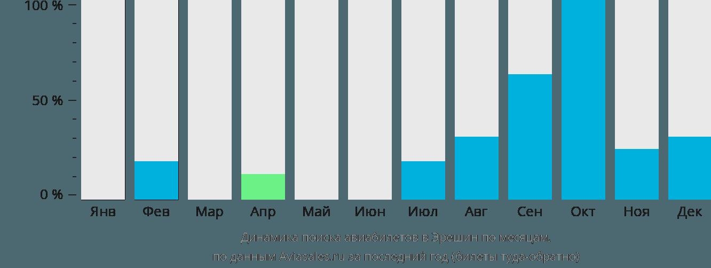 Динамика поиска авиабилетов Эрешин по месяцам
