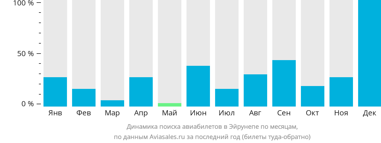 Динамика поиска авиабилетов Эйрунепе по месяцам