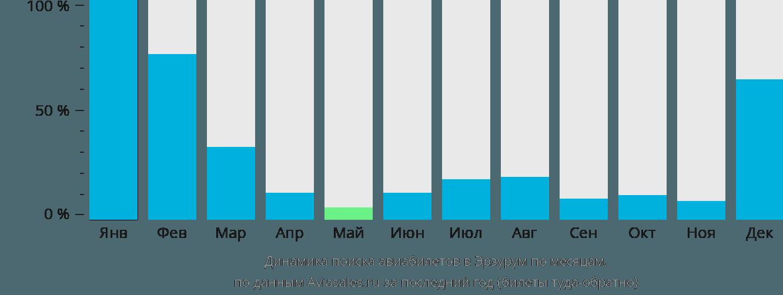 Динамика поиска авиабилетов в Эрзурум по месяцам