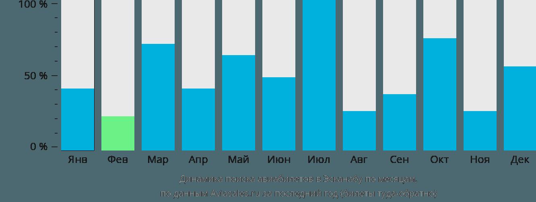 Динамика поиска авиабилетов в Эсканабу по месяцам
