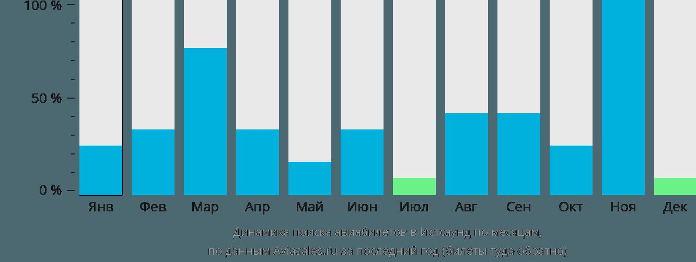 Динамика поиска авиабилетов в Истсаунд по месяцам