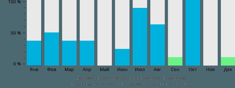 Динамика поиска авиабилетов Ескисехир по месяцам