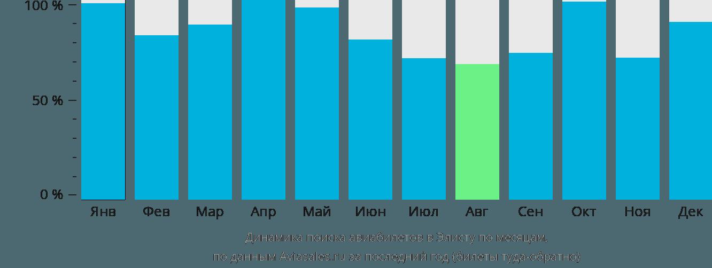 Динамика поиска авиабилетов в Элисту по месяцам