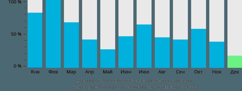 Динамика поиска авиабилетов Эсмеральдас по месяцам