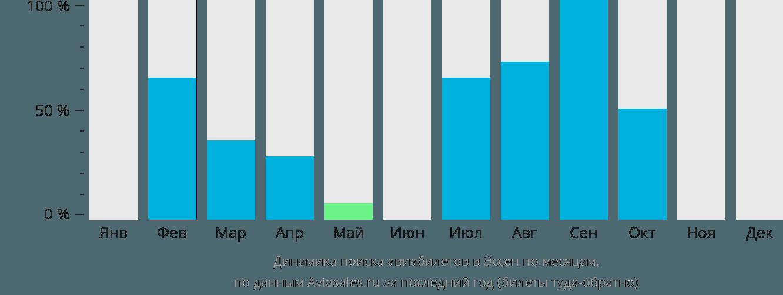 Динамика поиска авиабилетов Эссен по месяцам