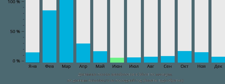 Динамика поиска авиабилетов в Эйлат по месяцам