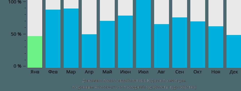 Динамика поиска авиабилетов в Юджина по месяцам