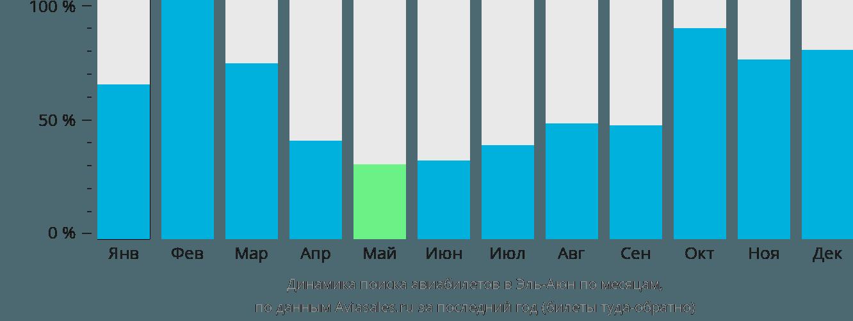 Динамика поиска авиабилетов Лаайоне по месяцам