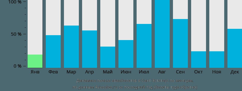 Динамика поиска авиабилетов в Синт-Эстатиус по месяцам