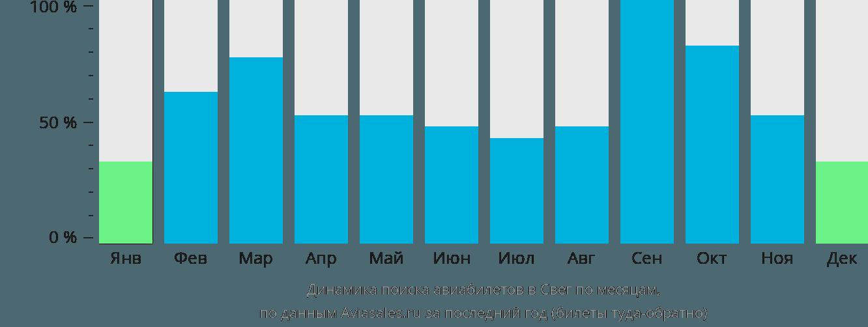 Динамика поиска авиабилетов в Свег по месяцам
