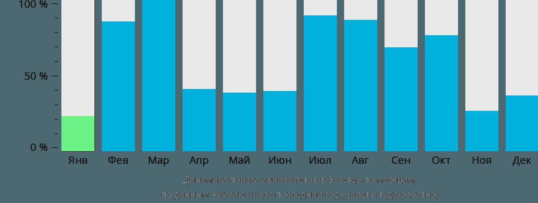 Динамика поиска авиабилетов в Эксетер по месяцам