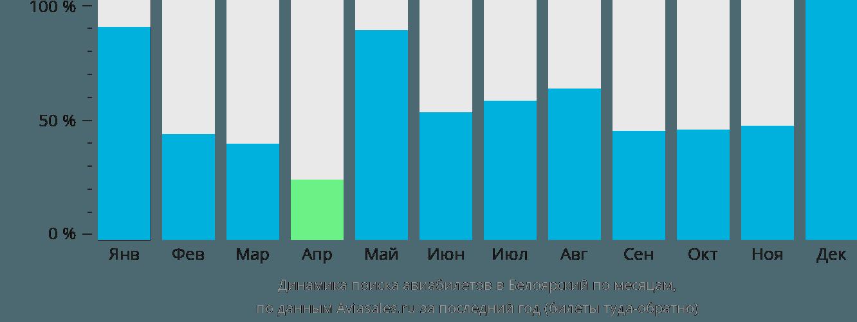 Динамика поиска авиабилетов в Белоярский по месяцам