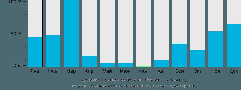Динамика поиска авиабилетов в Йопаль по месяцам