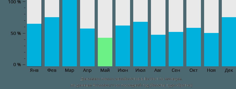 Динамика поиска авиабилетов в Ки-Уэст по месяцам