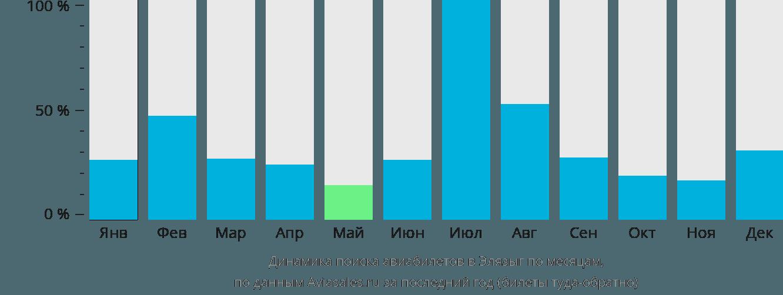 Динамика поиска авиабилетов в Элязыг по месяцам