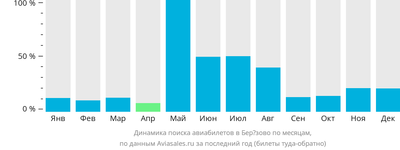 Динамика поиска авиабилетов Березово по месяцам