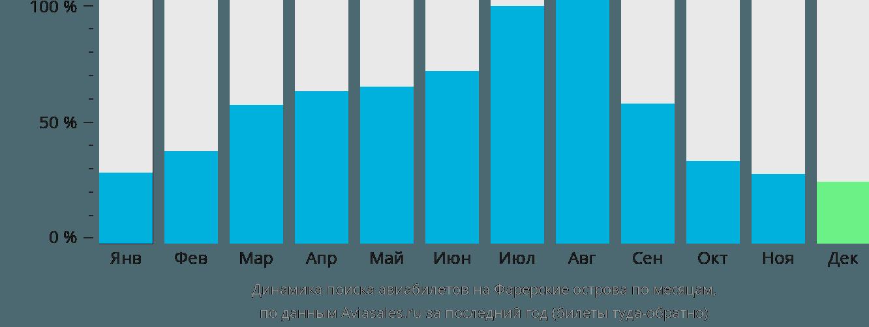 Динамика поиска авиабилетов на Фарерские острова по месяцам