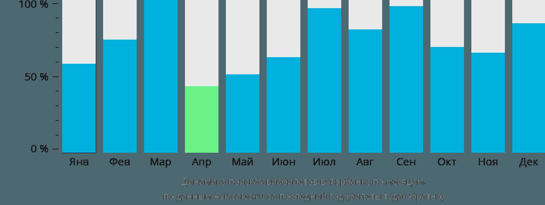 Динамика поиска авиабилетов в Фэрбенкса по месяцам