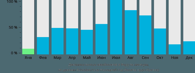 Динамика поиска авиабилетов в Фару по месяцам