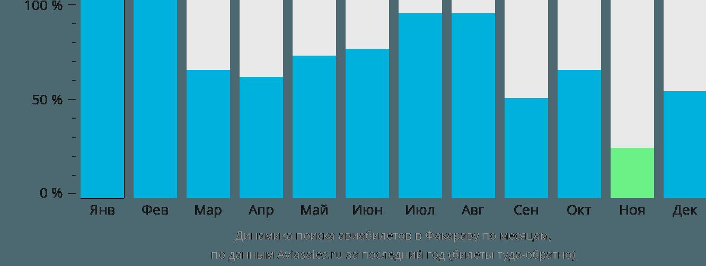 Динамика поиска авиабилетов в Факараву по месяцам