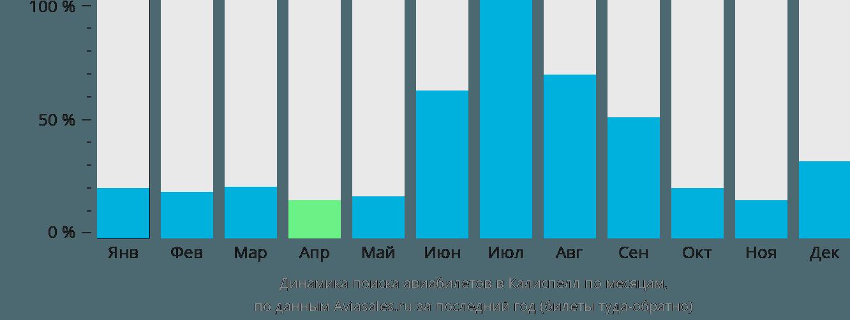 Динамика поиска авиабилетов в Калиспелл по месяцам